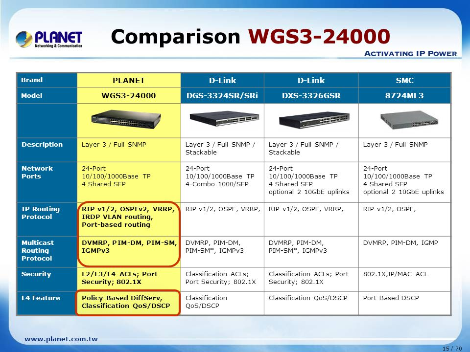 www.planet.com.tw 15 / 70 Comparison WGS3-24000 Brand PLANETD-Link SMC Model WGS3-24000DGS-3324SR/SRiDXS-3326GSR8724ML3 DescriptionLayer 3 / Full SNMPLayer 3 / Full SNMP / Stackable Layer 3 / Full SNMP Network Ports 24-Port 10/100/1000Base TP 4 Shared SFP 24-Port 10/100/1000Base TP 4-Combo 1000/SFP 24-Port 10/100/1000Base TP 4 Shared SFP optional 2 10GbE uplinks 24-Port 10/100/1000Base TP 4 Shared SFP optional 2 10GbE uplinks IP Routing Protocol RIP v1/2, OSPFv2, VRRP, IRDP VLAN routing, Port-based routing RIP v1/2, OSPF, VRRP, RIP v1/2, OSPF, Multicast Routing Protocol DVMRP, PIM-DM, PIM-SM, IGMPv3 DVMRP, PIM-DM, PIM-SM*, IGMPv3 DVMRP, PIM-DM, PIM-SM*, IGMPv3 DVMRP, PIM-DM, IGMP SecurityL2/L3/L4 ACLs; Port Security; 802.1X Classification ACLs; Port Security; 802.1X 802.1X,IP/MAC ACL L4 FeaturePolicy-Based DiffServ, Classification QoS/DSCP Classification QoS/DSCP Port-Based DSCP