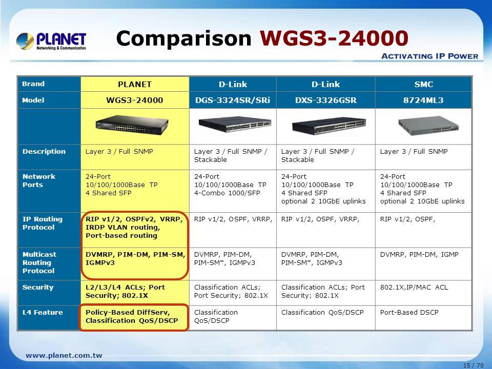 www.planet.com.tw 15 / 70 Comparison WGS3-24000 Brand PLANETD-Link SMC Model WGS3-24000DGS-3324SR/SRiDXS-3326GSR8724ML3 DescriptionLayer 3 / Full SNMP