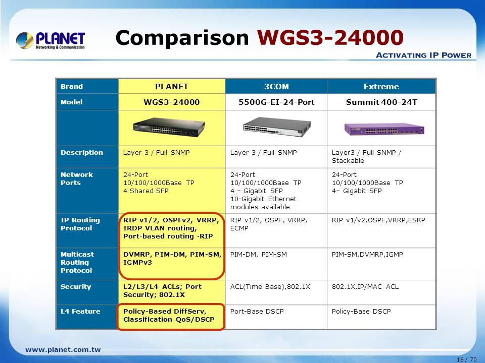 www.planet.com.tw 16 / 70 Comparison WGS3-24000 Brand PLANET3COMExtreme Model WGS3-240005500G-EI-24-PortSummit 400-24T DescriptionLayer 3 / Full SNMP Layer3 / Full SNMP / Stackable Network Ports 24-Port 10/100/1000Base TP 4 Shared SFP 24-Port 10/100/1000Base TP 4 – Gigabit SFP 10-Gigabit Ethernet modules available 24-Port 10/100/1000Base TP 4– Gigabit SFP IP Routing Protocol RIP v1/2, OSPFv2, VRRP, IRDP VLAN routing, Port-based routing ·RIP RIP v1/2, OSPF, VRRP, ECMP RIP v1/v2,OSPF,VRRP,ESRP Multicast Routing Protocol DVMRP, PIM-DM, PIM-SM, IGMPv3 PIM-DM, PIM-SMPIM-SM,DVMRP,IGMP SecurityL2/L3/L4 ACLs; Port Security; 802.1X ACL(Time Base),802.1X802.1X,IP/MAC ACL L4 FeaturePolicy-Based DiffServ, Classification QoS/DSCP Port-Base DSCPPolicy-Base DSCP