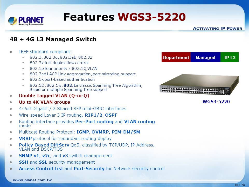 www.planet.com.tw 18 / 70 Features WGS3-5220 48 + 4G L3 Managed Switch IEEE standard compliant: 802.3, 802.3u, 802.3ab, 802.3z 802.3x full-duplex flow control 802.1p four priority / 802.1Q VLAN 802.3ad LACP Link aggregation, port mirroring support 802.1x port-based authentication 802.1D, 802.1w, 802.1s classic Spanning Tree Algorithm, Rapid or multiple Spanning Tree support Double Tagged VLAN (Q-in-Q) Up to 4K VLAN groups 4-Port Gigabit / 2 Shared SFP mini-GBIC interfaces Wire-speed Layer 3 IP routing, RIP1/2, OSPF Routing interface provides Per-Port routing and VLAN routing mode Multicast Routing Protocol: IGMP, DVMRP, PIM-DM/SM VRRP protocol for redundant routing deploy Policy-Based DiffServ QoS, classified by TCP/UDP, IP Address, VLAN and DSCP/TOS SNMP v1, v2c, and v3 switch management SSH and SSL security management Access Control List and Port-Security for Network security control WGS3-5220 DepartmentManagedIP L3