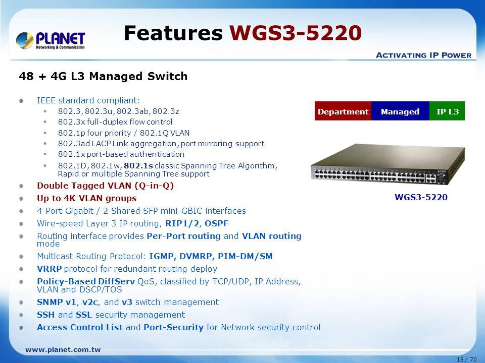 www.planet.com.tw 18 / 70 Features WGS3-5220 48 + 4G L3 Managed Switch IEEE standard compliant: 802.3, 802.3u, 802.3ab, 802.3z 802.3x full-duplex flow