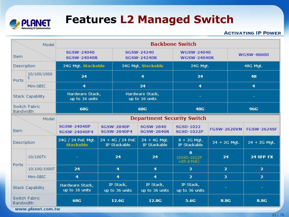 www.planet.com.tw 21 / 70 Features L2 Managed Switch Model Item Backbone Switch SGSW-24040 SGSW-24040R SGSW-24240 SGSW-24240R WGSW-24040 WGSW-24040R WGSW-48000 Description24G Mgt.