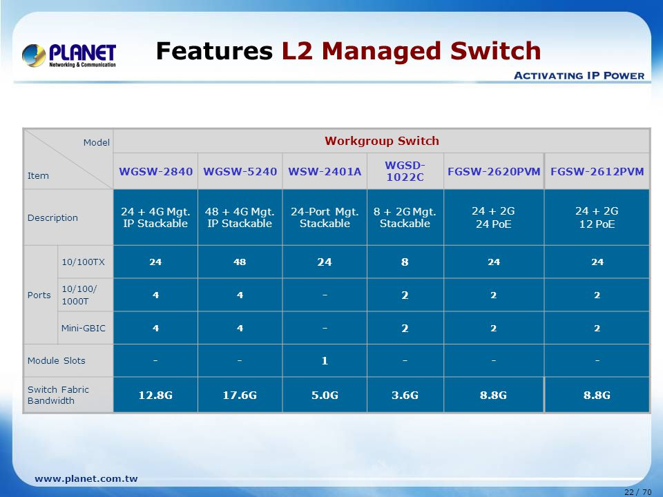 www.planet.com.tw 22 / 70 Features L2 Managed Switch Model Item Workgroup Switch WGSW-2840WGSW-5240WSW-2401A WGSD- 1022C FGSW-2620PVMFGSW-2612PVM Description 24 + 4G Mgt.