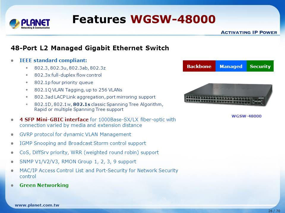 www.planet.com.tw 26 / 70 Features WGSW-48000 48-Port L2 Managed Gigabit Ethernet Switch IEEE standard compliant: 802.3, 802.3u, 802.3ab, 802.3z 802.3