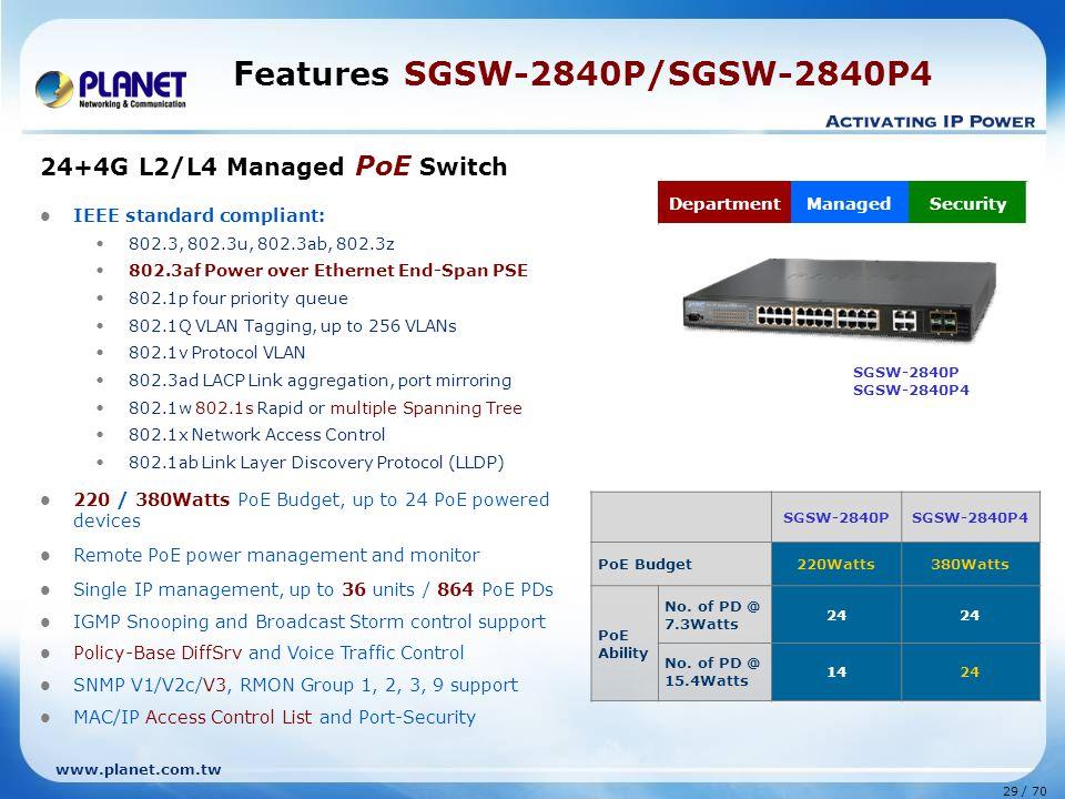 www.planet.com.tw 29 / 70 Features SGSW-2840P/SGSW-2840P4 24+4G L2/L4 Managed PoE Switch IEEE standard compliant: 802.3, 802.3u, 802.3ab, 802.3z 802.3