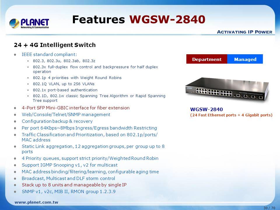 www.planet.com.tw 30 / 70 Features WGSW-2840 24 + 4G Intelligent Switch IEEE standard compliant: 802.3, 802.3u, 802.3ab, 802.3z 802.3x full-duplex flo