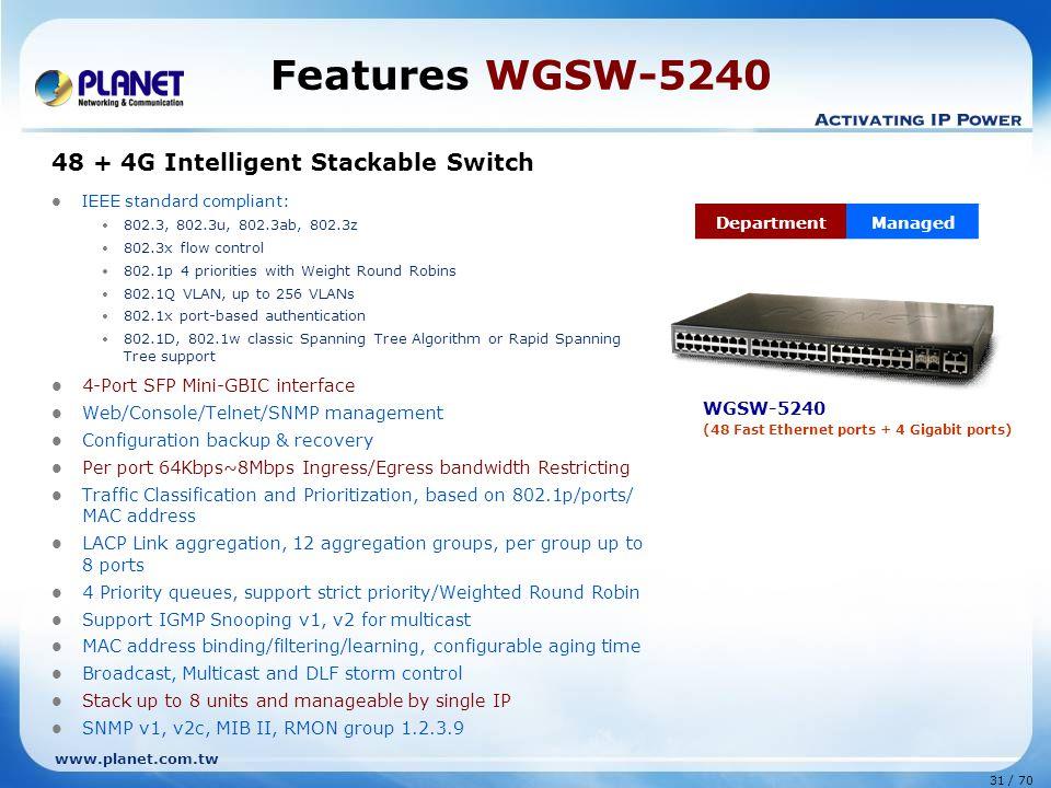 www.planet.com.tw 31 / 70 Features WGSW-5240 48 + 4G Intelligent Stackable Switch IEEE standard compliant: 802.3, 802.3u, 802.3ab, 802.3z 802.3x flow