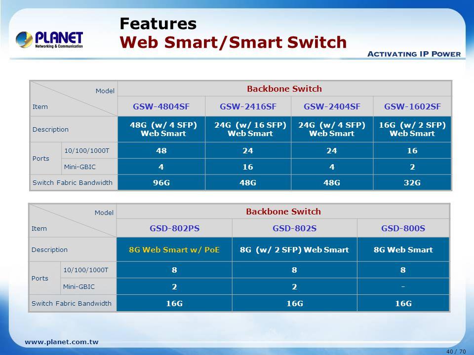 www.planet.com.tw 40 / 70 Features Web Smart/Smart Switch Model Item Backbone Switch GSW-4804SFGSW-2416SFGSW-2404SFGSW-1602SF Description 48G (w/ 4 SFP) Web Smart 24G (w/ 16 SFP) Web Smart 24G (w/ 4 SFP) Web Smart 16G (w/ 2 SFP) Web Smart Ports 10/100/1000T 4824 16 Mini-GBIC 41642 Switch Fabric Bandwidth 96G48G 32G Model Item Backbone Switch GSD-802PSGSD-802SGSD-800S Description 8G Web Smart w/ PoE8G (w/ 2 SFP) Web Smart8G Web Smart Ports 10/100/1000T 888 Mini-GBIC 22- Switch Fabric Bandwidth 16G