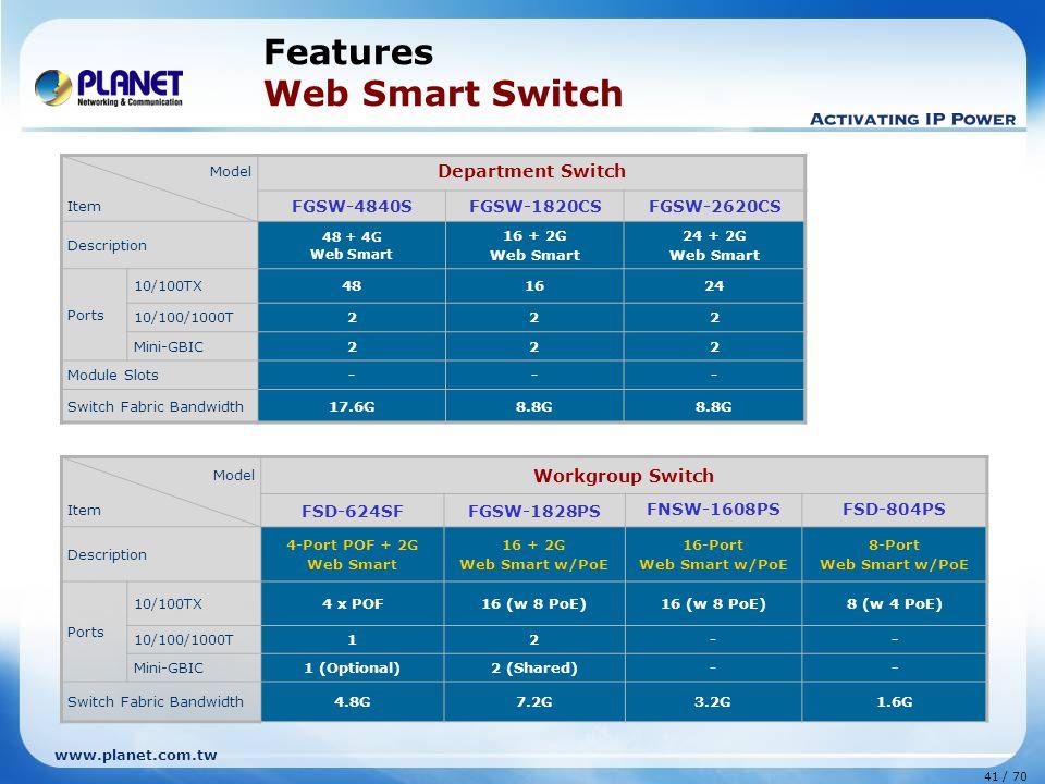 www.planet.com.tw 41 / 70 Features Web Smart Switch Model Item Workgroup Switch FSD-624SFFGSW-1828PS FNSW-1608PSFSD-804PS Description 4-Port POF + 2G Web Smart 16 + 2G Web Smart w/PoE 16-Port Web Smart w/PoE 8-Port Web Smart w/PoE Ports 10/100TX4 x POF16 (w 8 PoE) 8 (w 4 PoE) 10/100/1000T12-- Mini-GBIC1 (Optional)2 (Shared)-- Switch Fabric Bandwidth4.8G7.2G3.2G1.6G Model Item Department Switch FGSW-4840SFGSW-1820CSFGSW-2620CS Description 48 + 4G Web Smart 16 + 2G Web Smart 24 + 2G Web Smart Ports 10/100TX481624 10/100/1000T222 Mini-GBIC222 Module Slots--- Switch Fabric Bandwidth17.6G8.8G