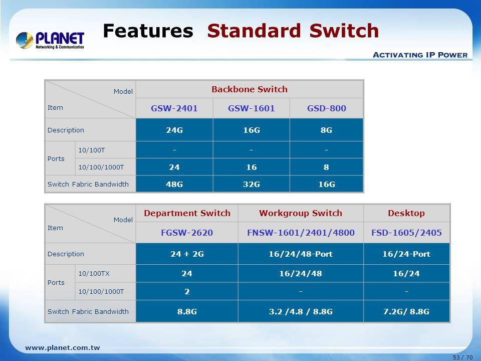www.planet.com.tw 53 / 70 Features Standard Switch Model Item Backbone Switch GSW-2401GSW-1601GSD-800 Description 24G16G8G Ports 10/100T --- 10/100/10