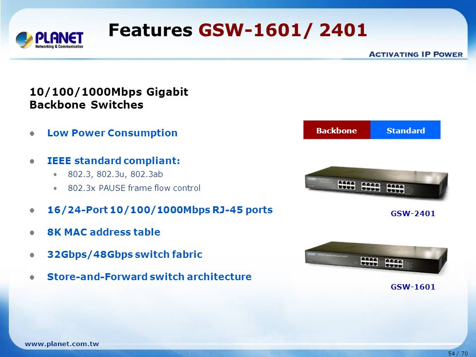 www.planet.com.tw 54 / 70 Features GSW-1601/ 2401 10/100/1000Mbps Gigabit Backbone Switches Low Power Consumption IEEE standard compliant: 802.3, 802.3u, 802.3ab 802.3x PAUSE frame flow control 16/24-Port 10/100/1000Mbps RJ-45 ports 8K MAC address table 32Gbps/48Gbps switch fabric Store-and-Forward switch architecture GSW-2401 BackboneStandard GSW-1601