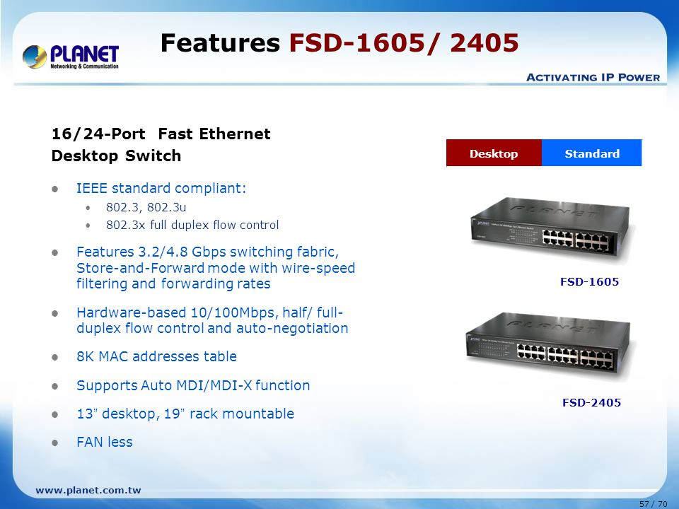 www.planet.com.tw 57 / 70 Features FSD-1605/ 2405 16/24-Port Fast Ethernet Desktop Switch IEEE standard compliant: 802.3, 802.3u 802.3x full duplex flow control Features 3.2/4.8 Gbps switching fabric, Store-and-Forward mode with wire-speed filtering and forwarding rates Hardware-based 10/100Mbps, half/ full- duplex flow control and auto-negotiation 8K MAC addresses table Supports Auto MDI/MDI-X function 13 desktop, 19 rack mountable FAN less FSD-1605 DesktopStandard FSD-2405