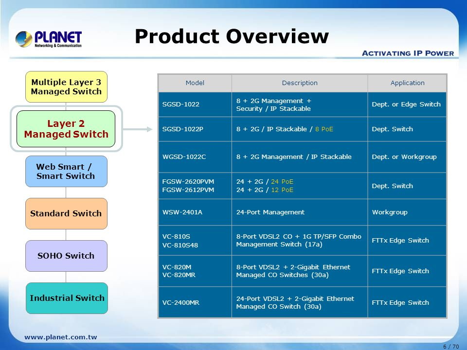 www.planet.com.tw 6 / 70 Layer 2 Managed Switch Web Smart / Smart Switch Standard Switch Multiple Layer 3 Managed Switch SOHO Switch Industrial Switch Product Overview Layer 2 Managed Switch ModelDescriptionApplication SGSD-1022 8 + 2G Management + Security / IP Stackable Dept.