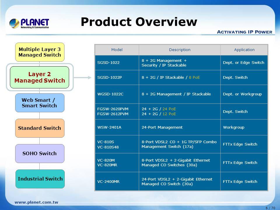 www.planet.com.tw 6 / 70 Layer 2 Managed Switch Web Smart / Smart Switch Standard Switch Multiple Layer 3 Managed Switch SOHO Switch Industrial Switch