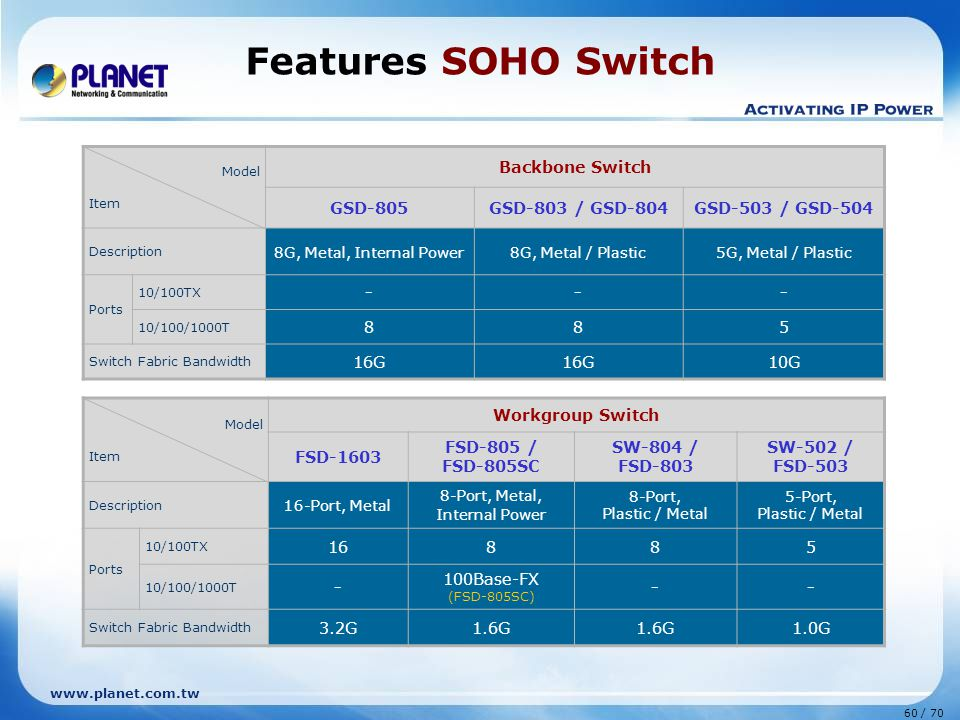 www.planet.com.tw 60 / 70 Features SOHO Switch Model Item Backbone Switch GSD-805GSD-803 / GSD-804GSD-503 / GSD-504 Description 8G, Metal, Internal Power8G, Metal / Plastic5G, Metal / Plastic Ports 10/100TX --- 10/100/1000T 885 Switch Fabric Bandwidth 16G 10G Model Item Workgroup Switch FSD-1603 FSD-805 / FSD-805SC SW-804 / FSD-803 SW-502 / FSD-503 Description 16-Port, Metal 8-Port, Metal, Internal Power 8-Port, Plastic / Metal 5-Port, Plastic / Metal Ports 10/100TX 16885 10/100/1000T - 100Base-FX (FSD-805SC) -- Switch Fabric Bandwidth 3.2G1.6G 1.0G
