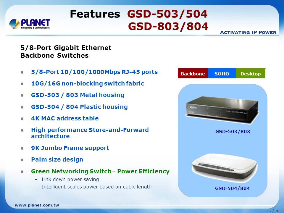 www.planet.com.tw 62 / 70 Features GSD-503/504 GSD-803/804 5/8-Port Gigabit Ethernet Backbone Switches 5/8-Port 10/100/1000Mbps RJ-45 ports 10G/16G no
