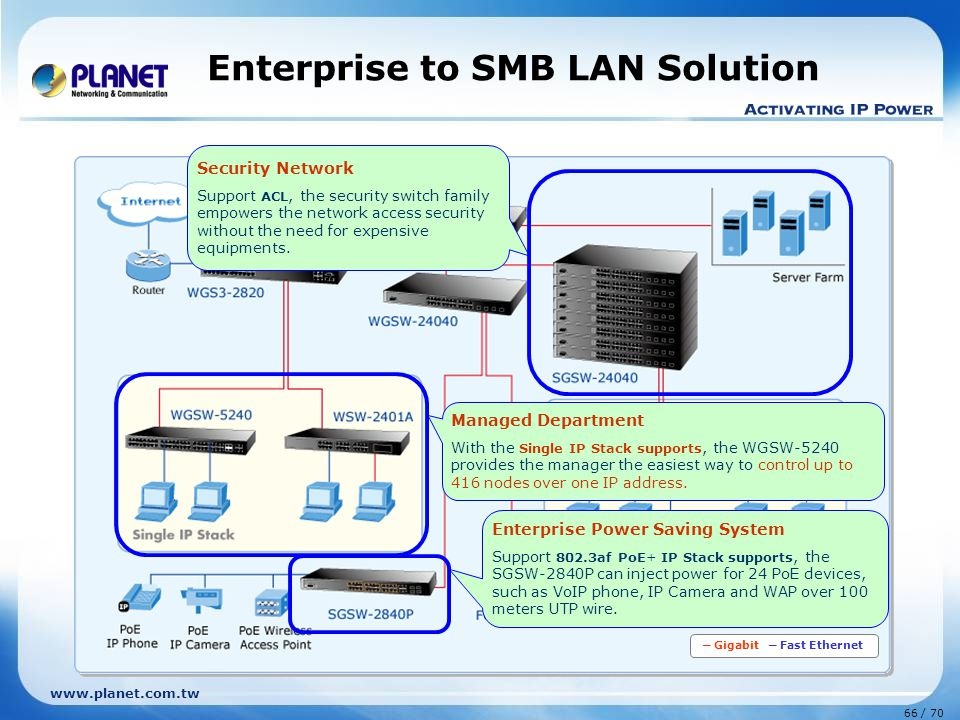 www.planet.com.tw 66 / 70 Enterprise to SMB LAN Solution ─ Gigabit ─ Fast Ethernet Enterprise Power Saving System Support 802.3af PoE+ IP Stack supports, the SGSW-2840P can inject power for 24 PoE devices, such as VoIP phone, IP Camera and WAP over 100 meters UTP wire.