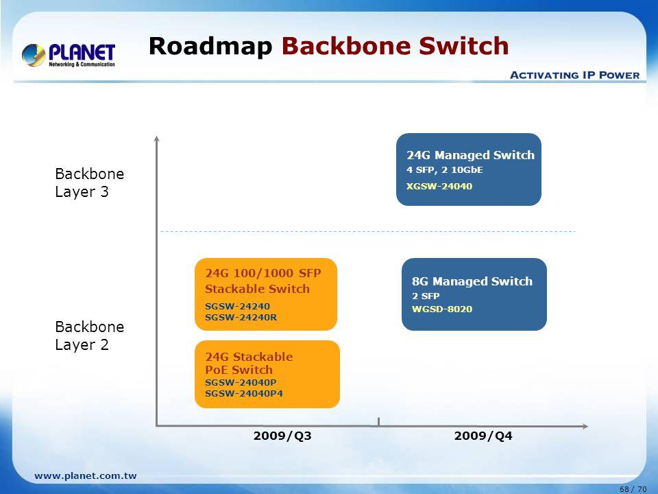 www.planet.com.tw 68 / 70 Roadmap Backbone Switch 2009/Q32009/Q4 24G Stackable PoE Switch SGSW-24040P SGSW-24040P4 24G 100/1000 SFP Stackable Switch SGSW-24240 SGSW-24240R 24G Managed Switch 4 SFP, 2 10GbE XGSW-24040 Backbone Layer 3 Backbone Layer 2 8G Managed Switch 2 SFP WGSD-8020