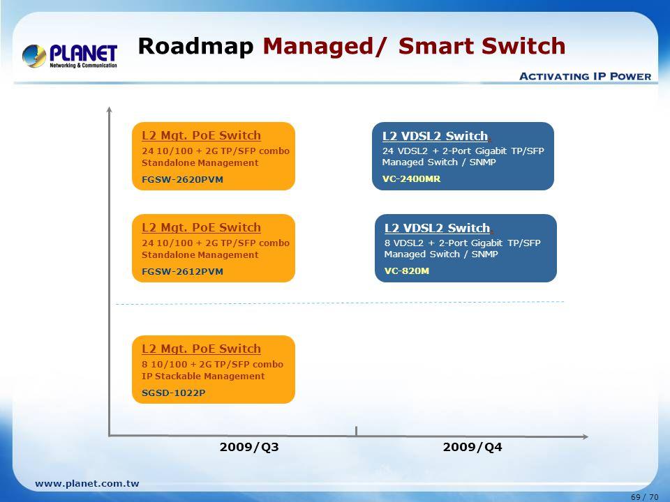 www.planet.com.tw 69 / 70 Roadmap Managed/ Smart Switch 2009/Q32009/Q4 L2 VDSL2 Switch. 24 VDSL2 + 2-Port Gigabit TP/SFP Managed Switch / SNMP VC-2400