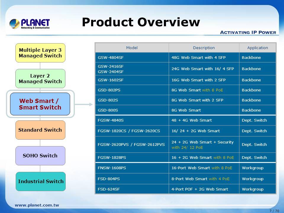 www.planet.com.tw 7 / 70 Layer 2 Managed Switch Web Smart / Smart Switch Standard Switch Multiple Layer 3 Managed Switch SOHO Switch Industrial Switch