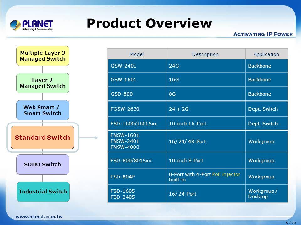 www.planet.com.tw 8 / 70 Layer 2 Managed Switch Web Smart / Smart Switch Standard Switch Multiple Layer 3 Managed Switch SOHO Switch Industrial Switch