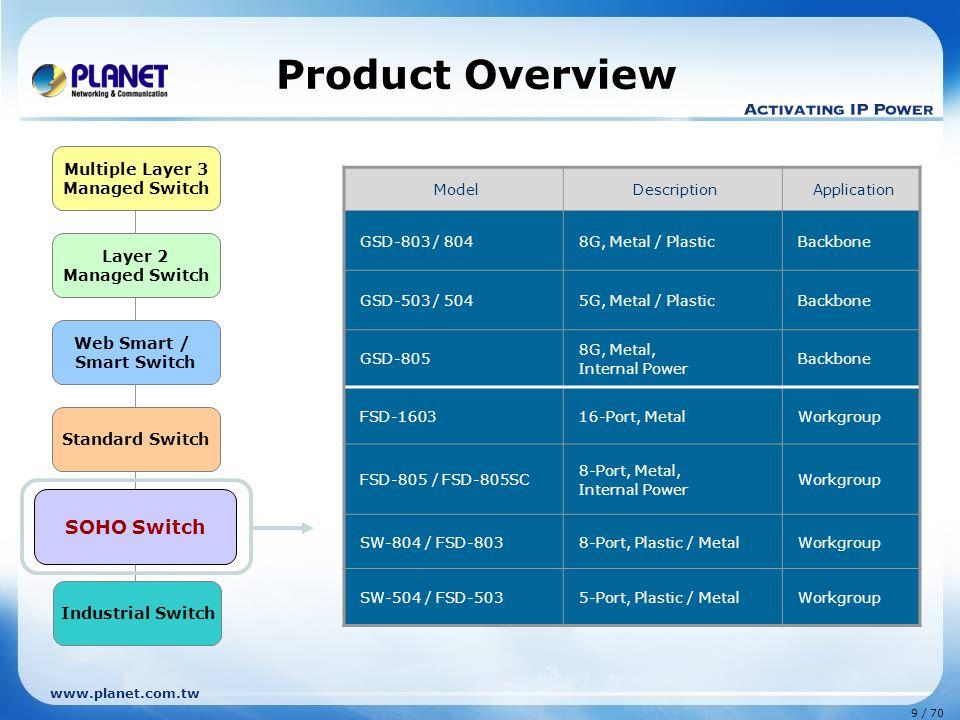 www.planet.com.tw 9 / 70 Layer 2 Managed Switch Web Smart / Smart Switch Standard Switch Multiple Layer 3 Managed Switch SOHO Switch Industrial Switch
