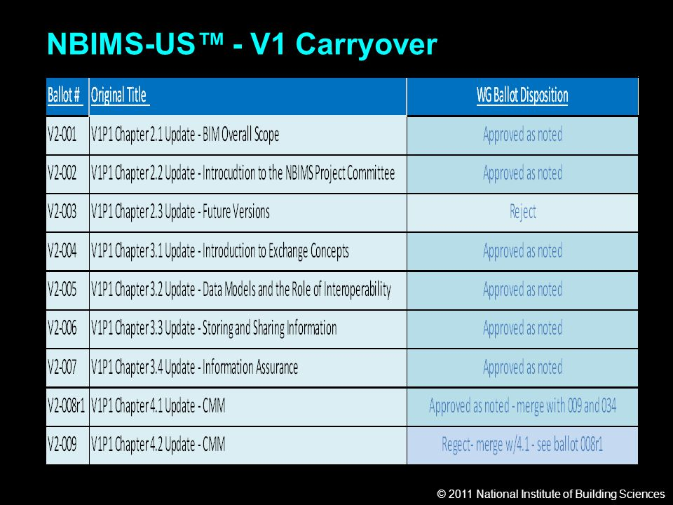 © 2011 National Institute of Building Sciences NBIMS-US™ - V1 Carryover