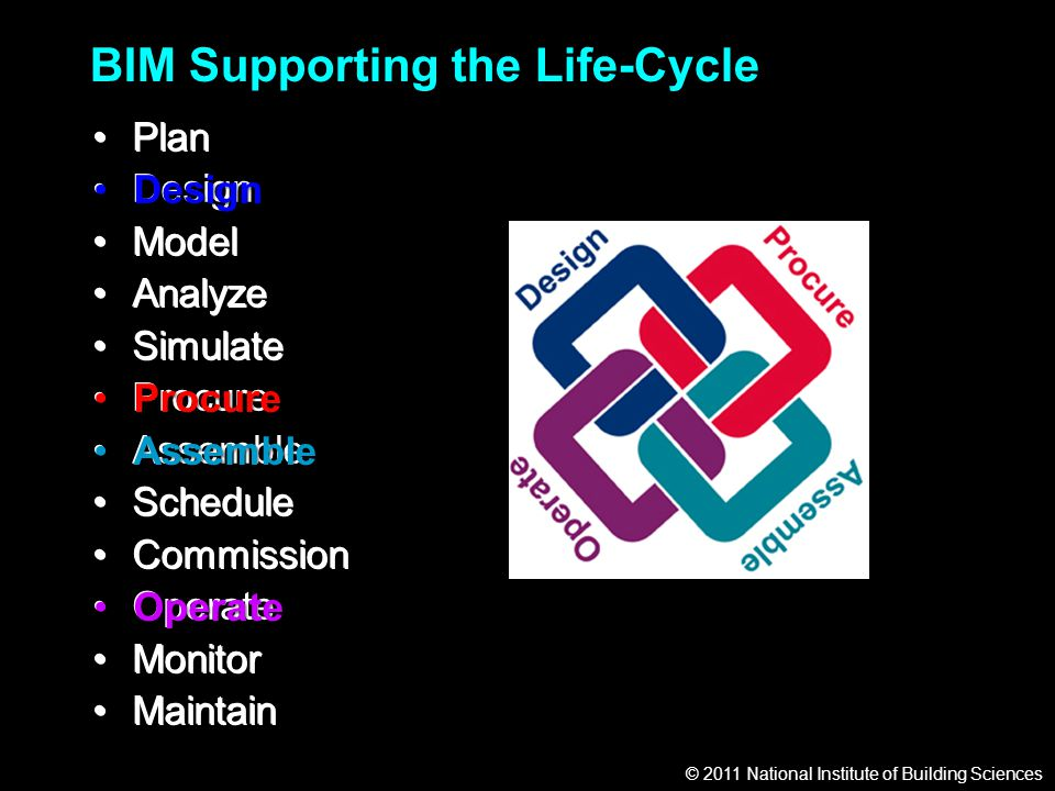 © 2011 National Institute of Building Sciences BIM Supporting the Life-Cycle Plan Design Model Analyze Simulate Procure Assemble Schedule Commission Operate Monitor Maintain Plan DesignDesign Model Analyze Simulate ProcureProcure AssembleAssemble Schedule Commission OperateOperate Monitor Maintain