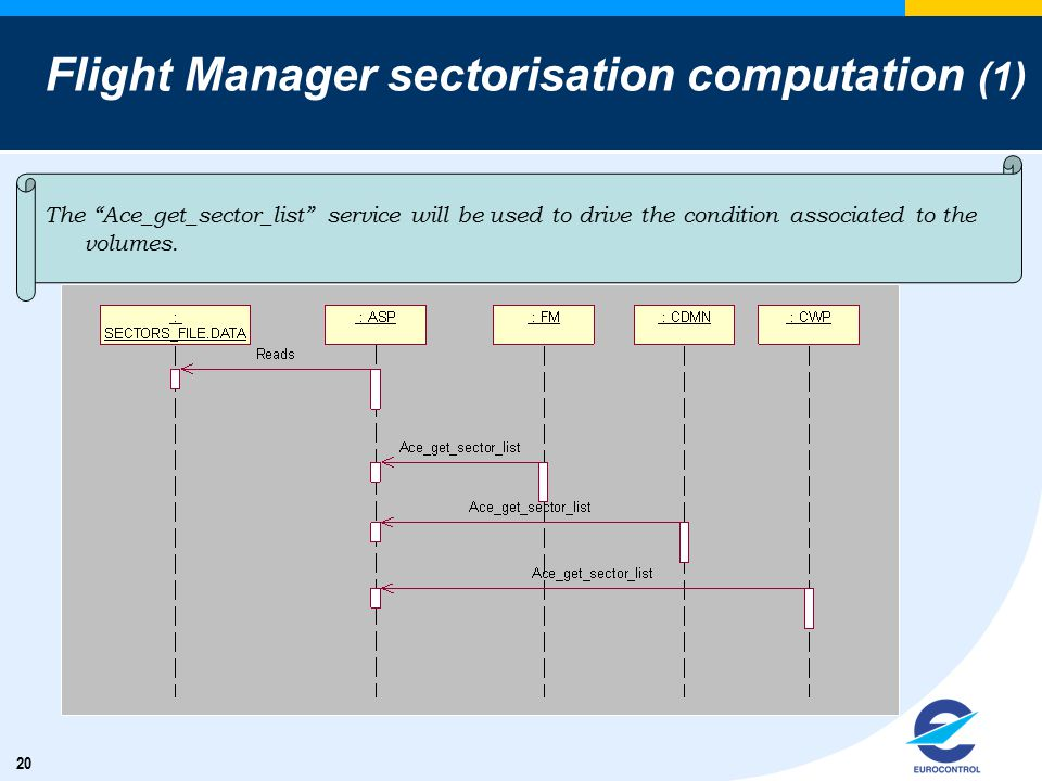 """20 Flight Manager sectorisation computation (1) The """"Ace_get_sector_list"""" service will be used to drive the condition associated to the volumes."""