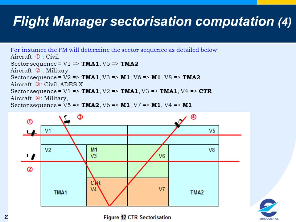 23 Flight Manager sectorisation computation (4) For instance the FM will determine the sector sequence as detailed below: Aircraft  : Civil Sector se
