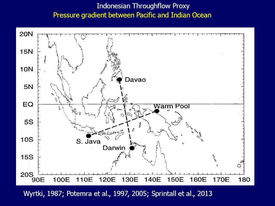 Wyrtki, 1987; Potemra et al., 1997, 2005; Sprintall et al., 2013 Pressure gradient between Pacific and Indian Ocean Indonesian Throughflow Proxy