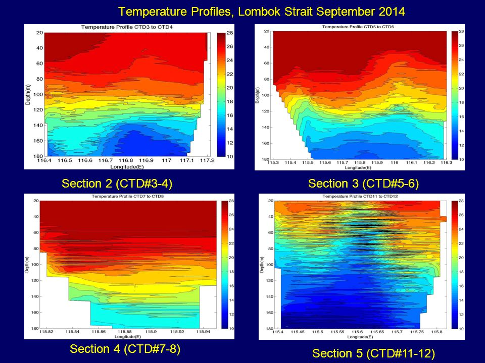 Temperature Profiles, Lombok Strait September 2014 Section 2 (CTD#3-4)Section 3 (CTD#5-6) Section 4 (CTD#7-8) Section 5 (CTD#11-12)