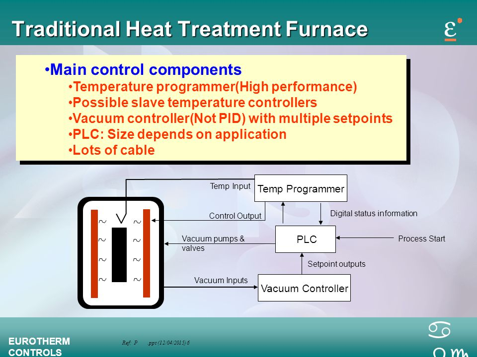 Ref: P.ppt (12/04/2015) 6 EUROTHERM CONTROLS a bc Traditional Heat Treatment Furnace Main control components Temperature programmer(High performance)