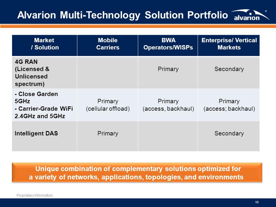 Proprietary Information. 10 Alvarion Multi-Technology Solution Portfolio Market / Solution Mobile Carriers BWA Operators/WISPs Enterprise/ Vertical Ma