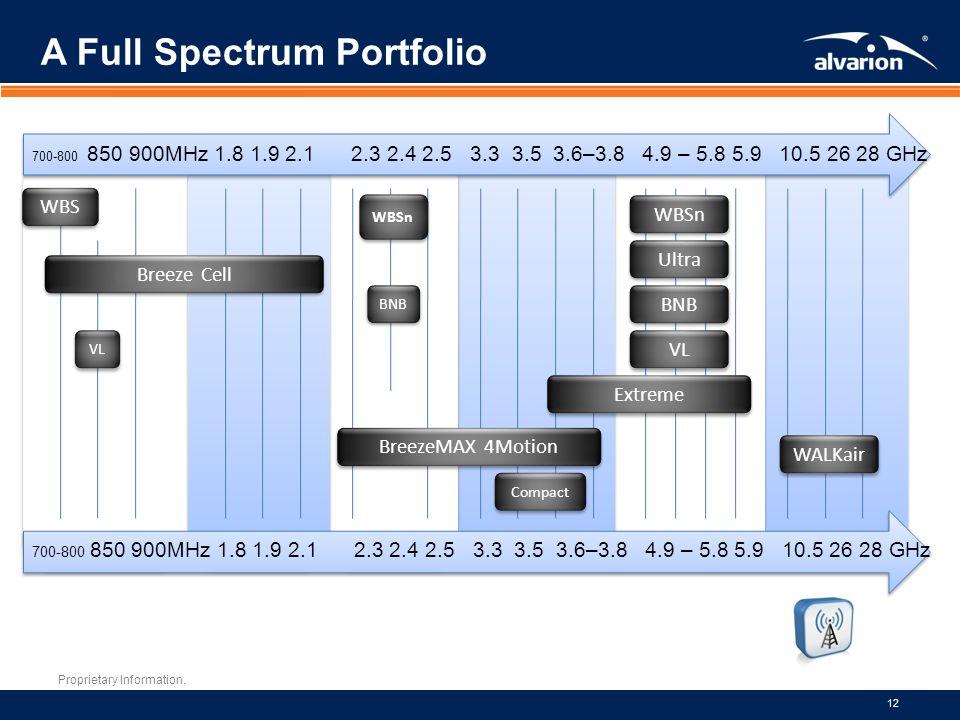 Proprietary Information. 12 A Full Spectrum Portfolio 700-800 850 900MHz 1.8 1.9 2.1 2.3 2.4 2.5 3.3 3.5 3.6–3.8 4.9 – 5.8 5.9 10.5 26 28 GHz WALKair