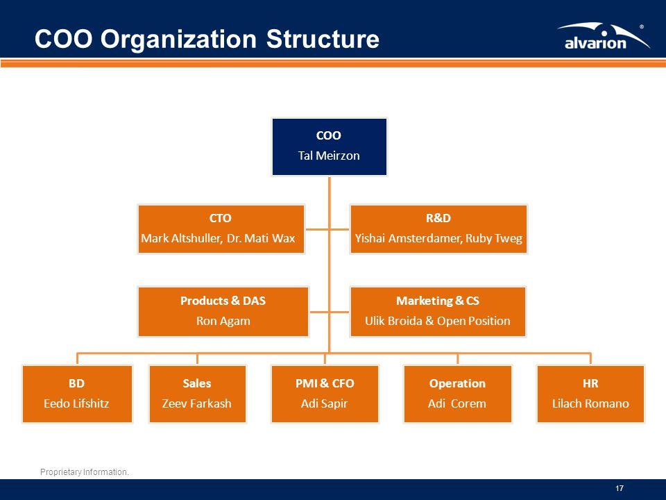 Proprietary Information. 17 COO Organization Structure COO Tal Meirzon BD Eedo Lifshitz Sales Zeev Farkash PMI & CFO Adi Sapir Operation Adi Corem HR