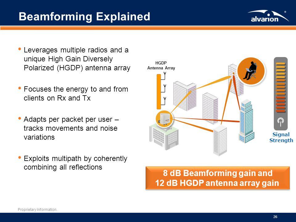Proprietary Information. 26 Signal Strength HGDP Antenna Array 8 dB Beamforming gain and 12 dB HGDP antenna array gain 8 dB Beamforming gain and 12 dB
