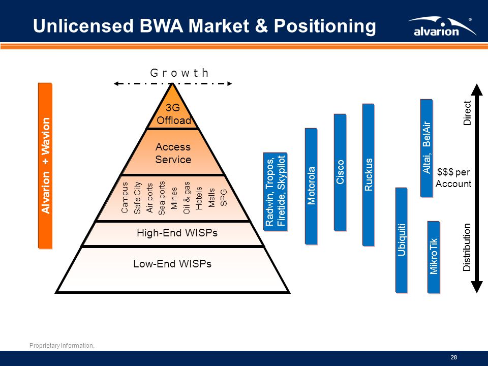 Proprietary Information. 28 Unlicensed BWA Market & Positioning Low-End WISPs High-End WISPs Campus Safe City Air ports Sea ports Mines Oil & gas Hote