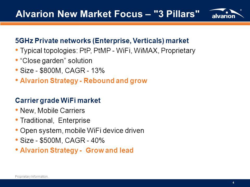 Proprietary Information. 4 Alvarion New Market Focus –
