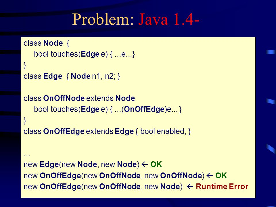 Problem: Java 1.4- class Node { bool touches(Edge e) {...e...} } class Edge { Node n1, n2; } class OnOffNode extends Node bool touches(Edge e) {...(OnOffEdge)e...