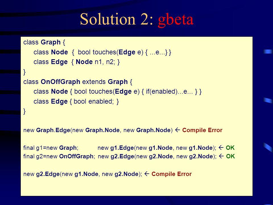 Solution 2: gbeta class Graph { class Node { bool touches(Edge e) {...e...} } class Edge { Node n1, n2; } } class OnOffGraph extends Graph { class Node { bool touches(Edge e) { if(enabled)...e...