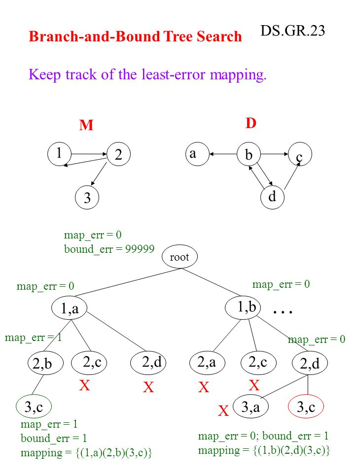 DS.GR.23 Branch-and-Bound Tree Search Keep track of the least-error mapping.