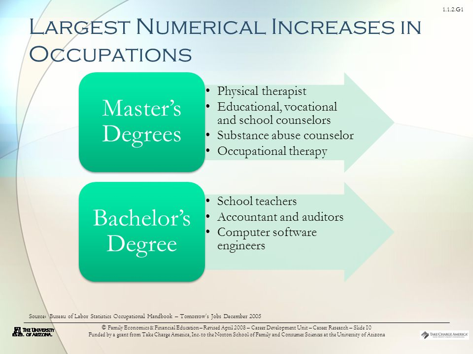 1.1.2.G1 © Family Economics & Financial Education – Revised April 2008 – Career Development Unit – Career Research – Slide 10 Funded by a grant from Take Charge America, Inc.