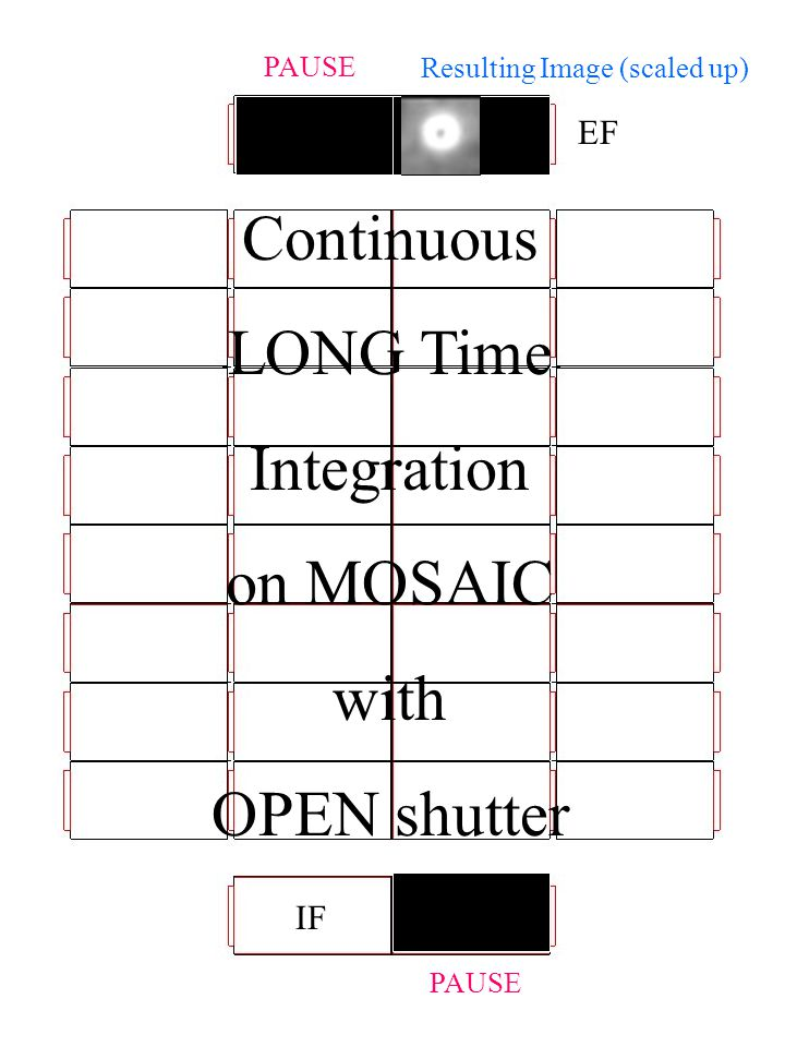 G1 G2 PAUSE EF IF PAUSE Read Window Continuous LONG Time Integration on MOSAIC with OPEN shutter