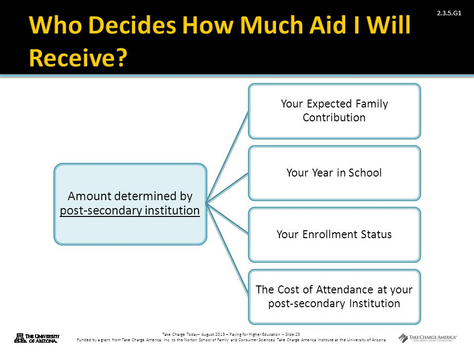 Take Charge Today– August 2013 – Paying for Higher Education – Slide 23 Funded by a grant from Take Charge America, Inc. to the Norton School of Famil