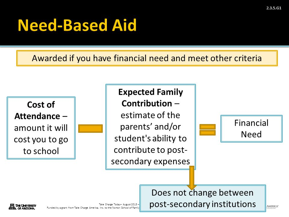 Take Charge Today– August 2013 – Paying for Higher Education – Slide 24 Funded by a grant from Take Charge America, Inc. to the Norton School of Famil