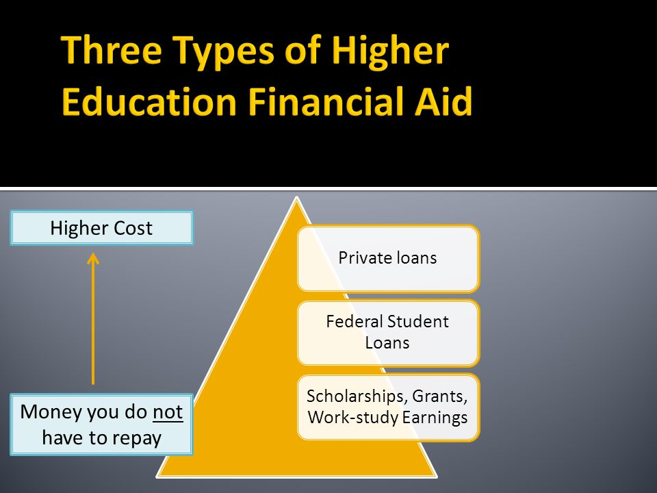 Private loans Federal Student Loans Scholarships, Grants, Work-study Earnings Money you do not have to repay Higher Cost