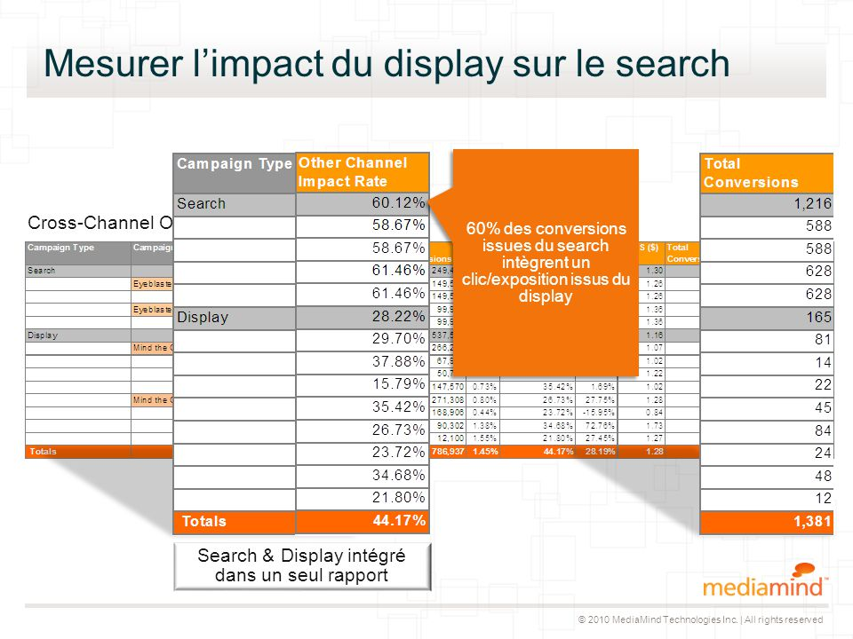 © 2010 MediaMind Technologies Inc. | All rights reserved Mesurer l'impact du display sur le search Cross-Channel Overview Search & Display intégré dan