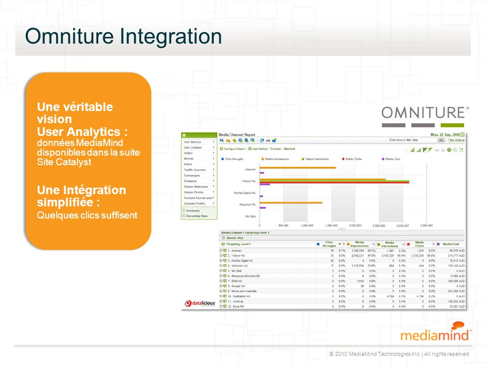 © 2010 MediaMind Technologies Inc. | All rights reserved Omniture Integration Une véritable vision User Analytics : données MediaMind disponibles dans