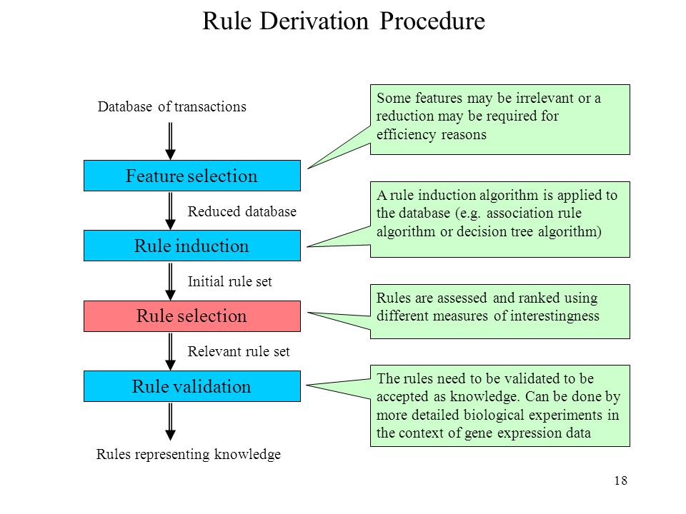 18 Rule Derivation Procedure Feature selection Rule induction Rule selection Rule validation Database of transactions Reduced database Initial rule se